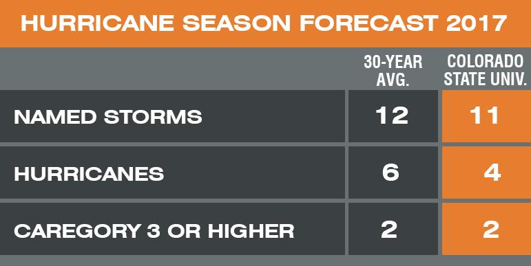 Hurricane 2017 Forecast