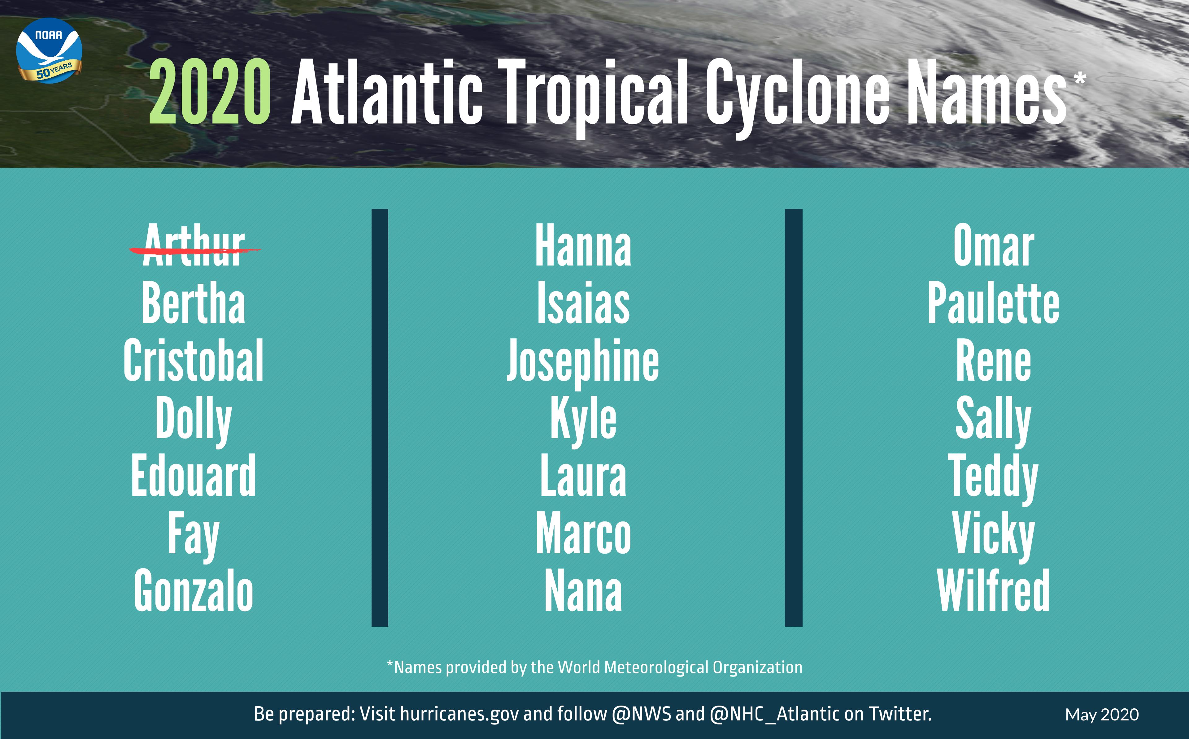 2020 Hurricane Outlook